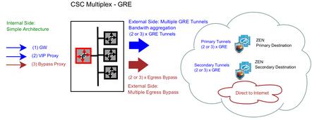 Bypass proxy zscaler